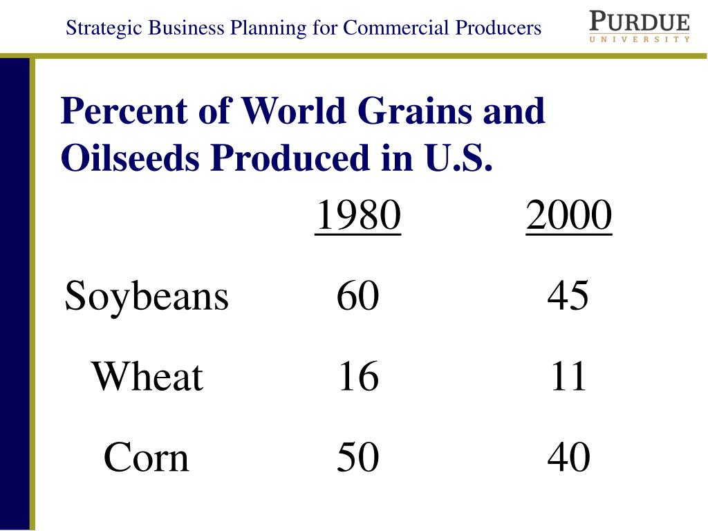 Percent of World Grains and Oilseeds Produced in U.S.
