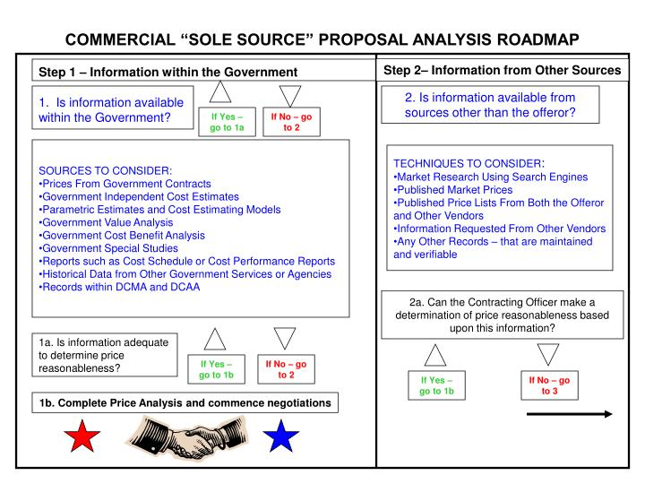 Commercial sole source proposal analysis roadmap l.jpg