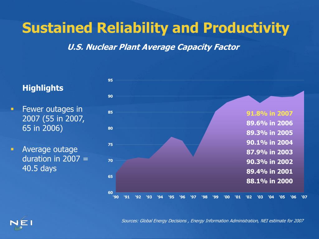 Sustained Reliability and Productivity