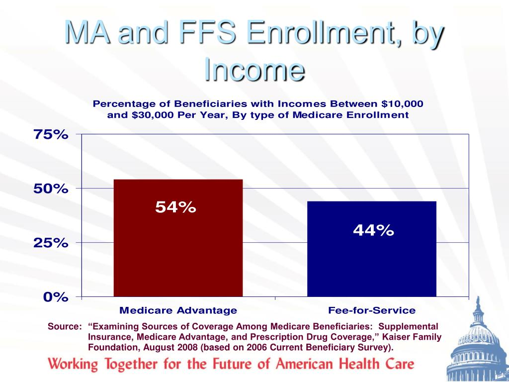 MA and FFS Enrollment, by Income