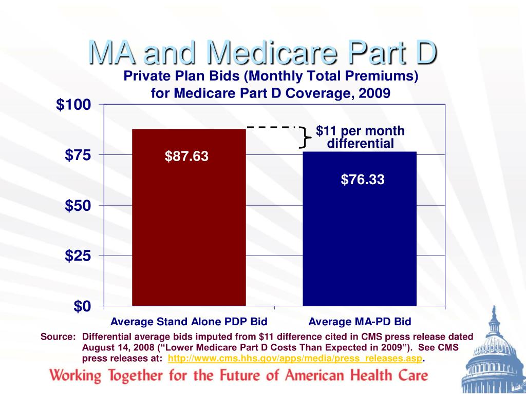 MA and Medicare Part D