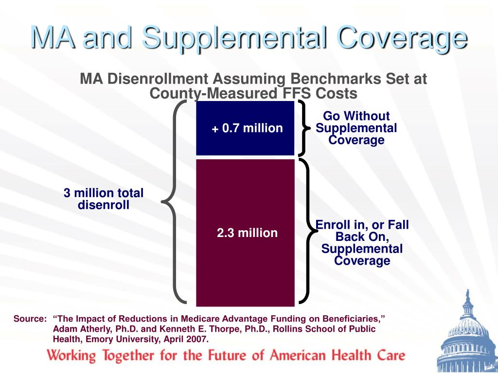 MA and Supplemental Coverage