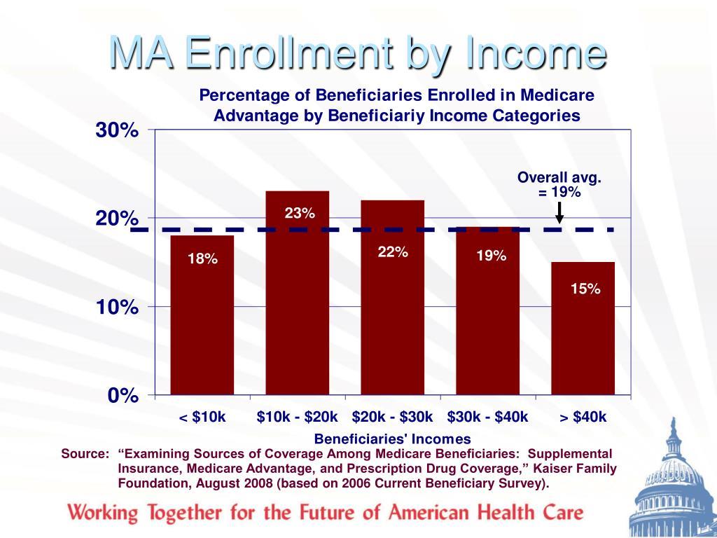 MA Enrollment by Income