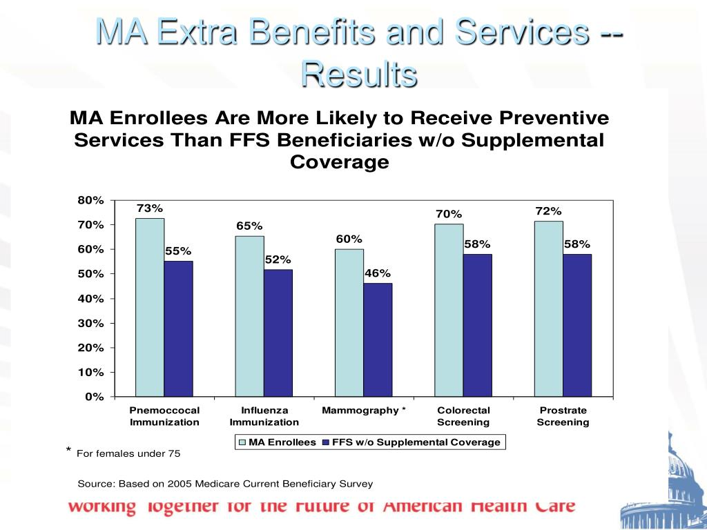 MA Extra Benefits and Services -- Results