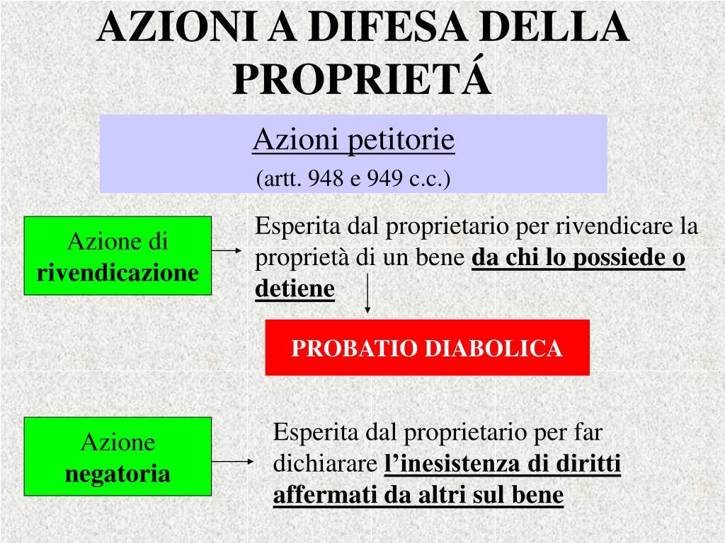 AZIONI A DIFESA DELLA PROPRIET