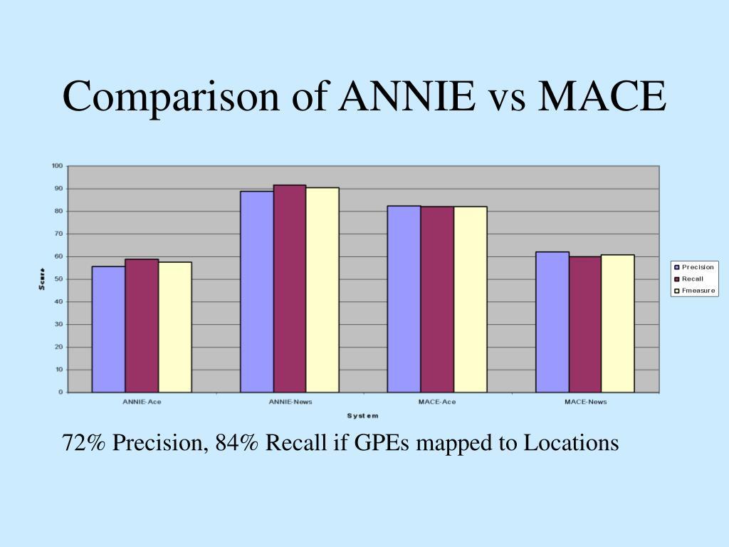 Comparison of ANNIE vs MACE
