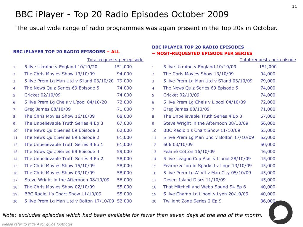 BBC iPlayer - Top 20 Radio Episodes October 2009
