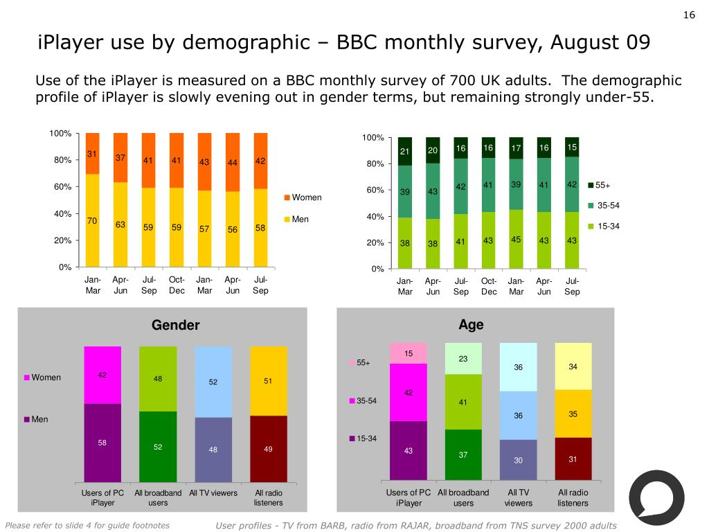 iPlayer use by demographic – BBC monthly survey, August 09