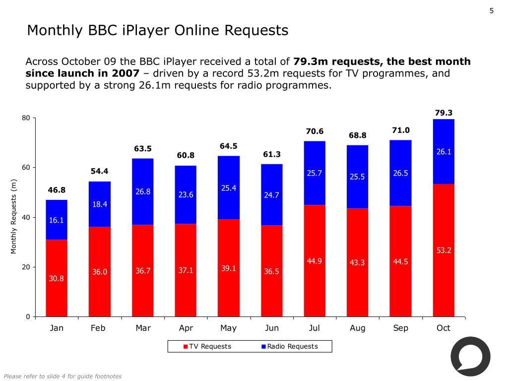 Monthly BBC iPlayer Online Requests