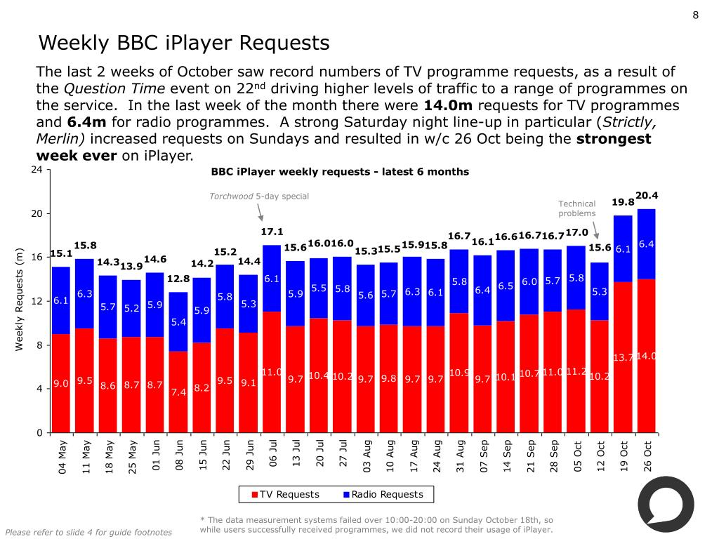 Weekly BBC iPlayer Requests