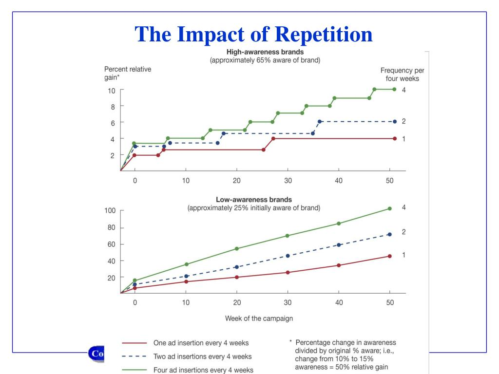 The Impact of Repetition