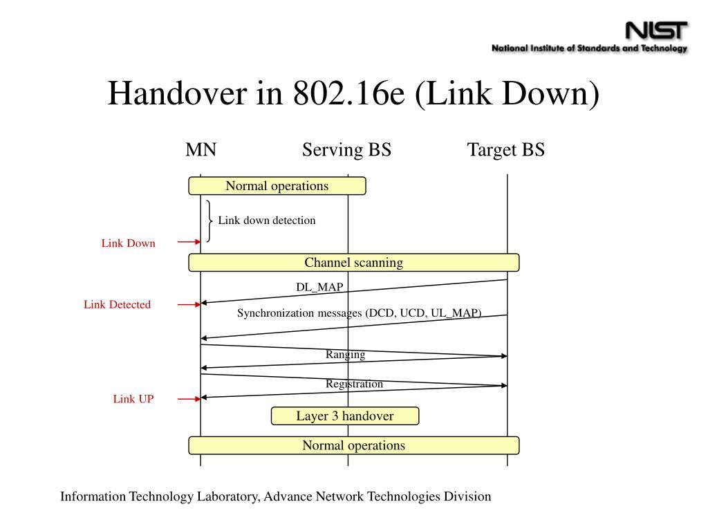 Handover in 802.16e (Link Down)