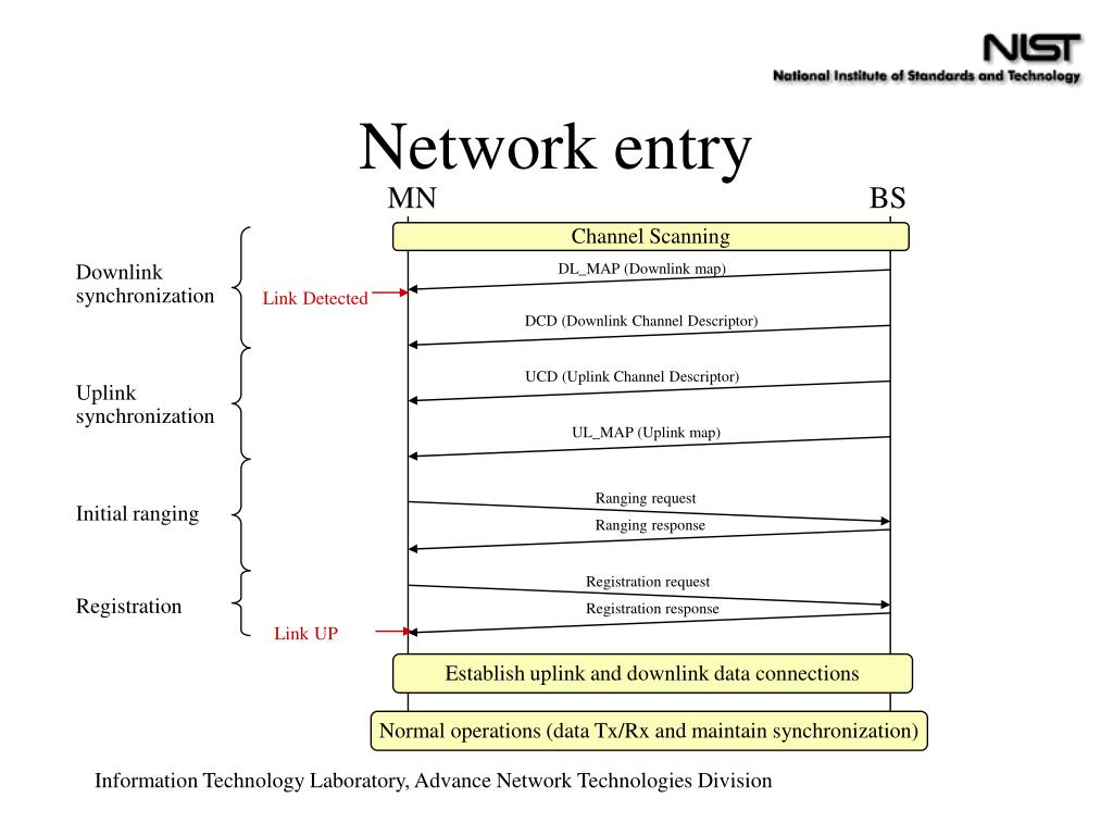 Network entry