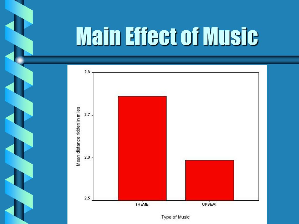 Main Effect of Music