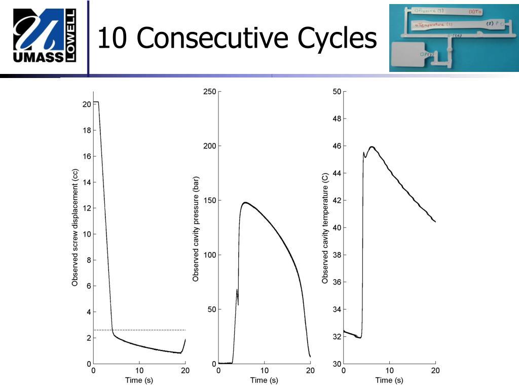 10 Consecutive Cycles