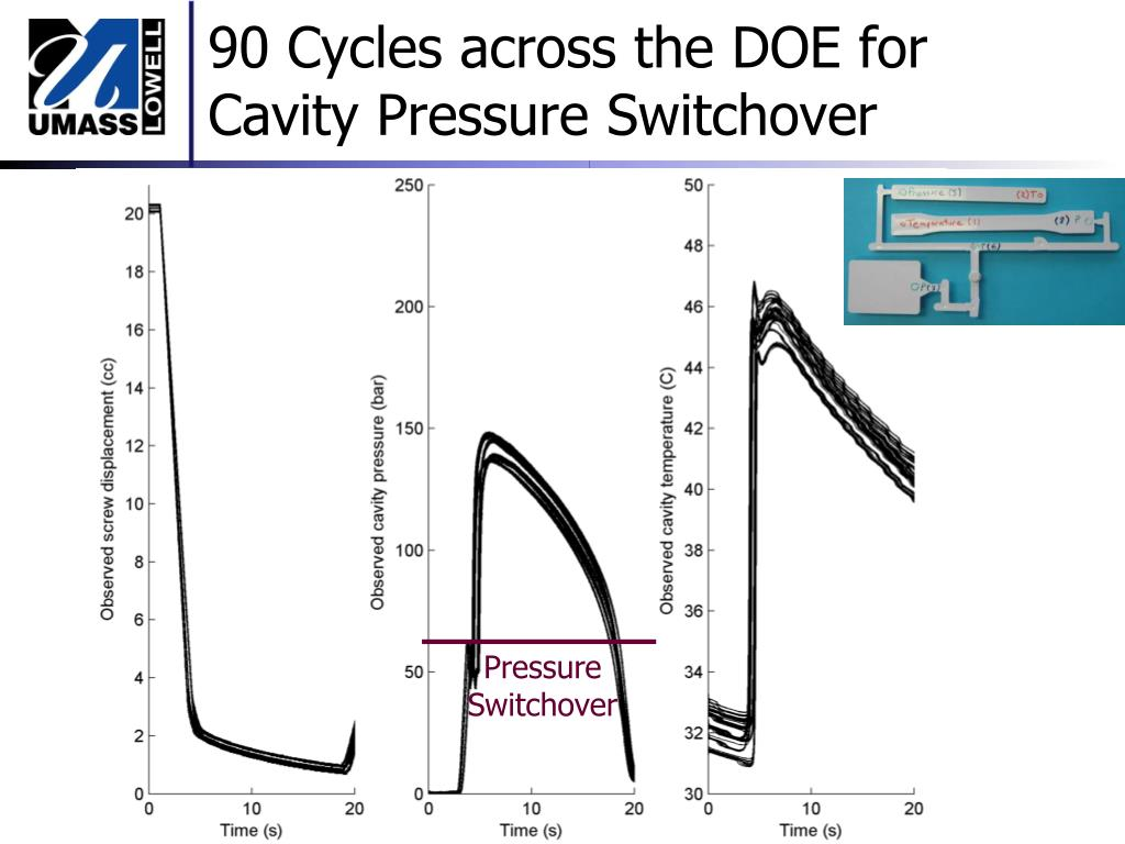 90 Cycles across the DOE for Cavity Pressure Switchover