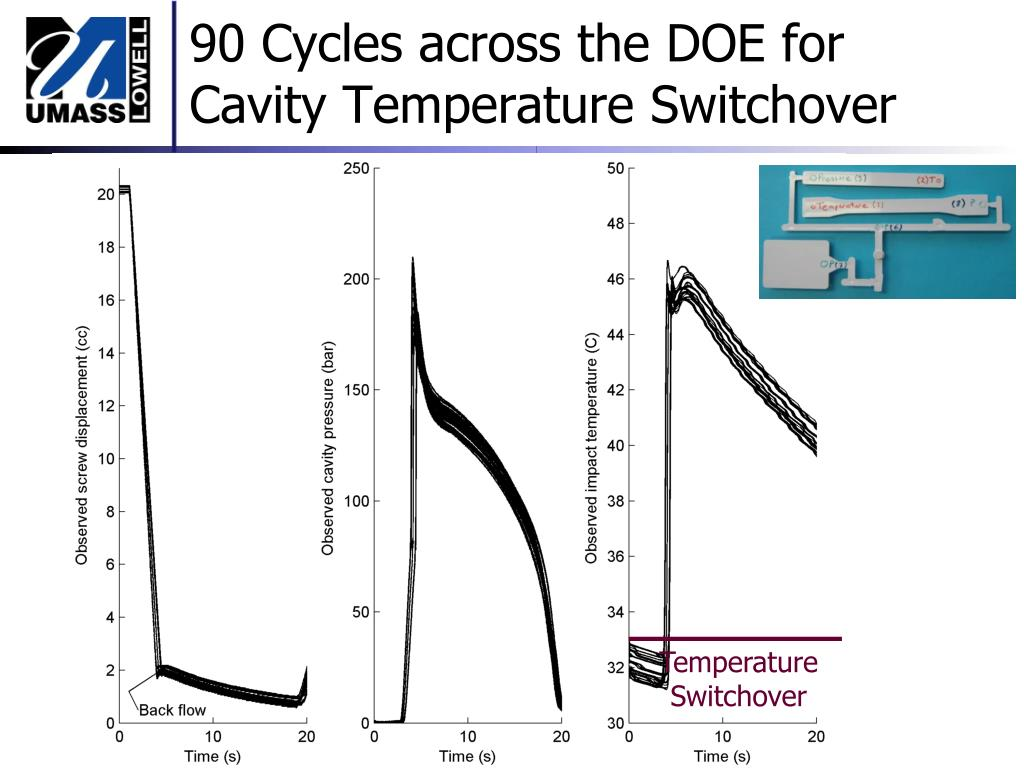90 Cycles across the DOE for Cavity Temperature Switchover