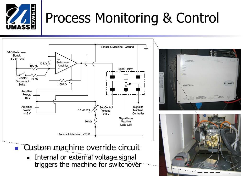Process Monitoring & Control