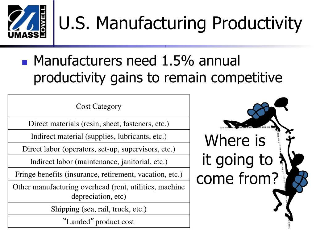 U.S. Manufacturing Productivity