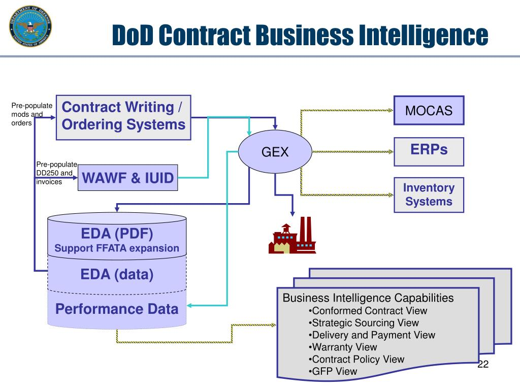 DoD Contract Business Intelligence