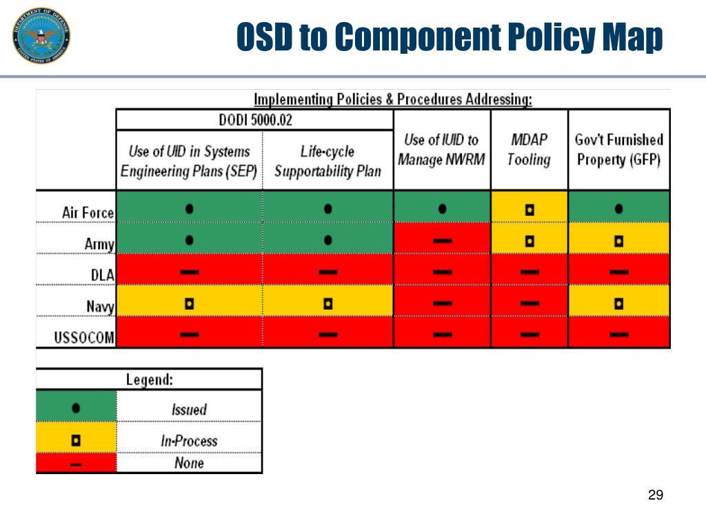 OSD to Component Policy Map