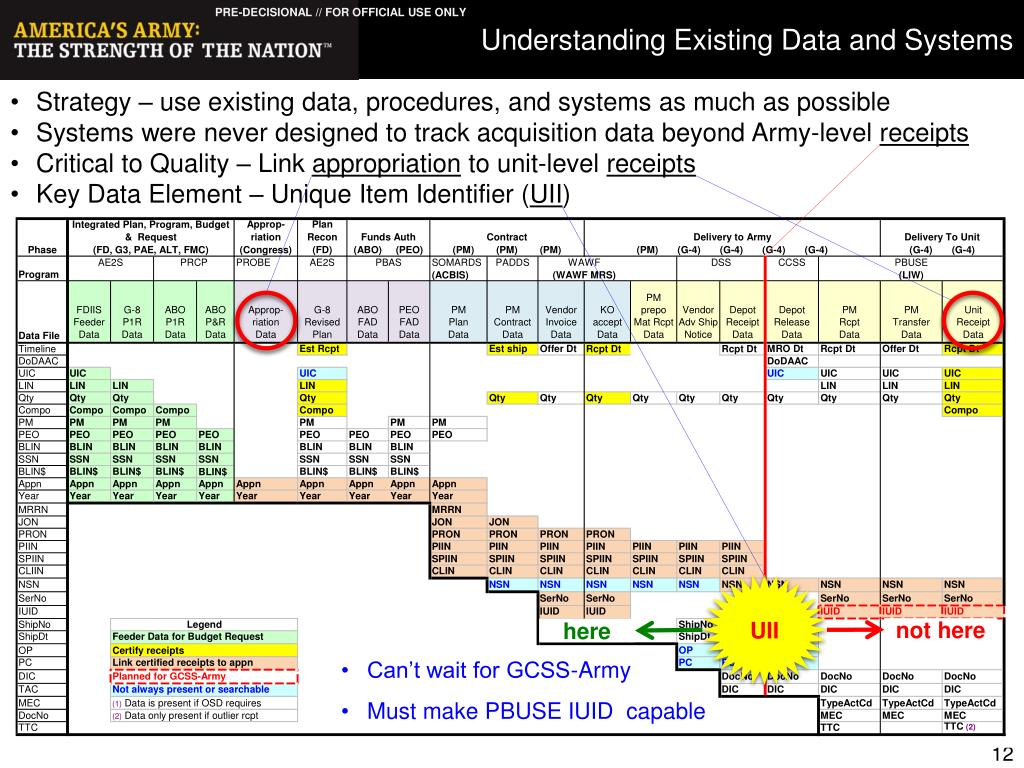 Understanding Existing Data and Systems