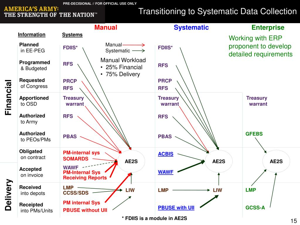 Transitioning to Systematic Data Collection