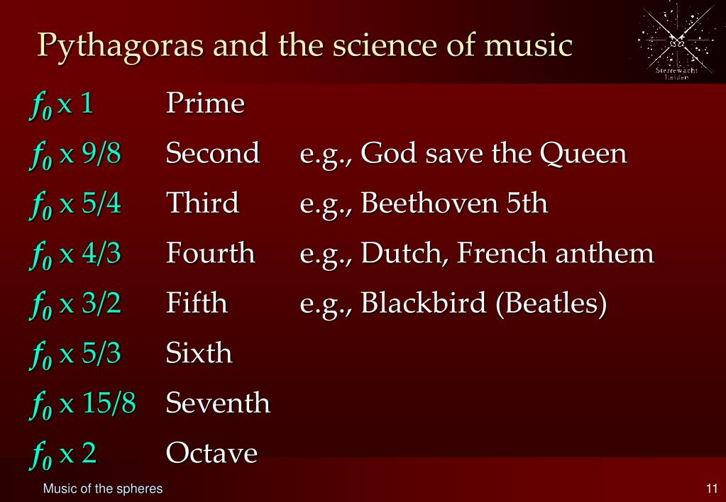 Pythagoras and the science of music
