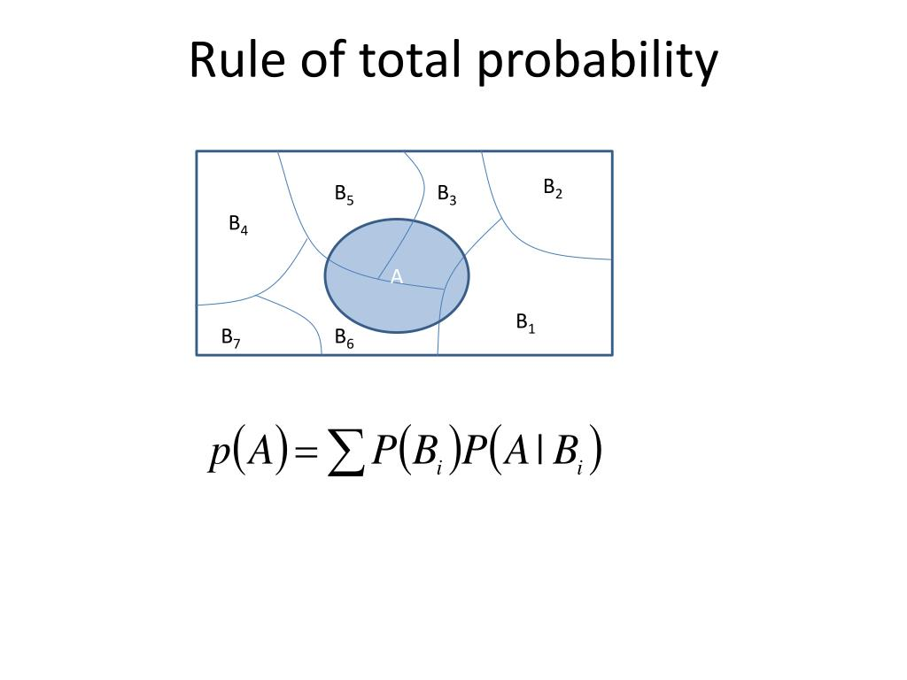 Rule of total probability
