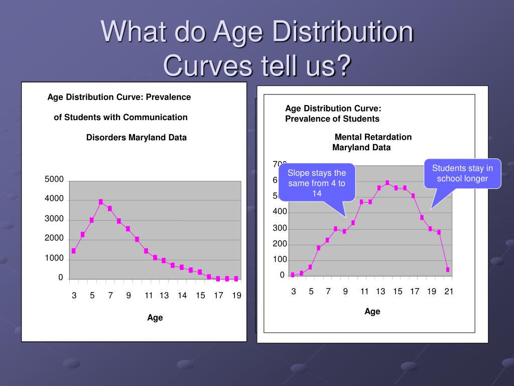 Age Distribution Curve: