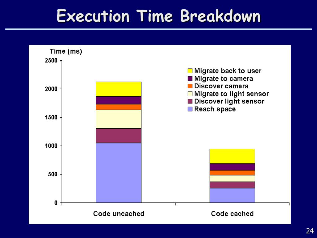 Execution Time Breakdown