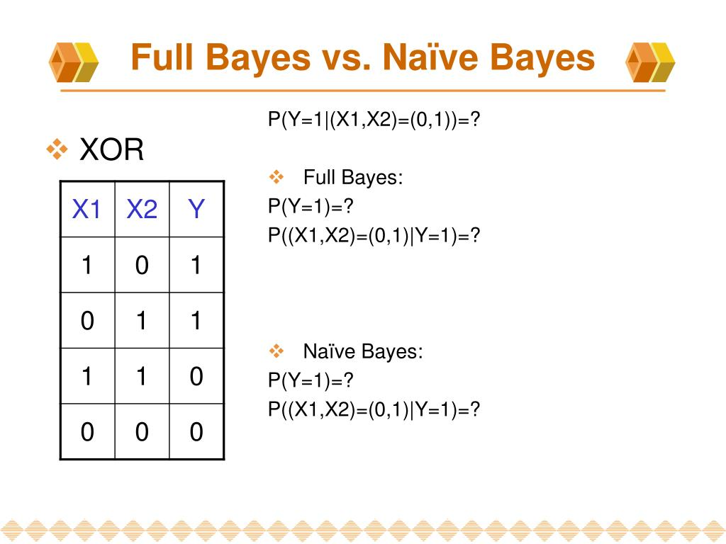Full Bayes vs. Naïve Bayes
