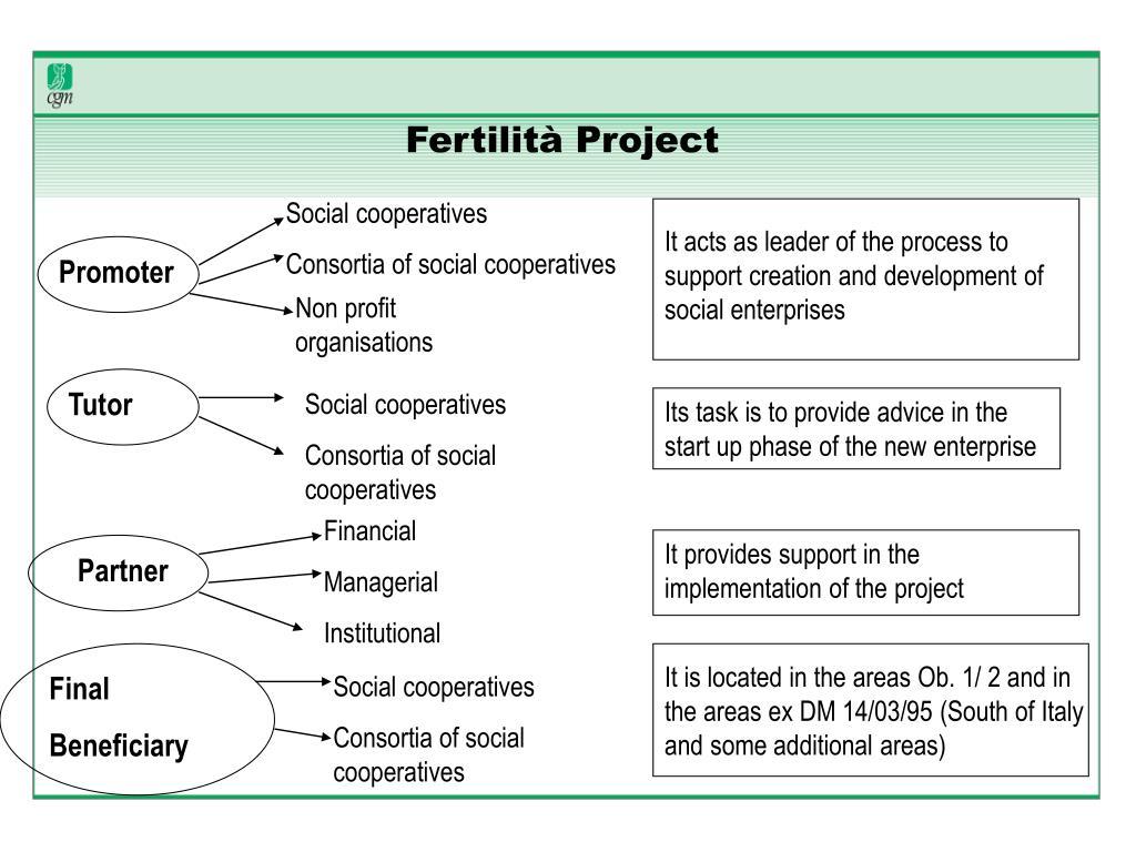 Fertilità Project