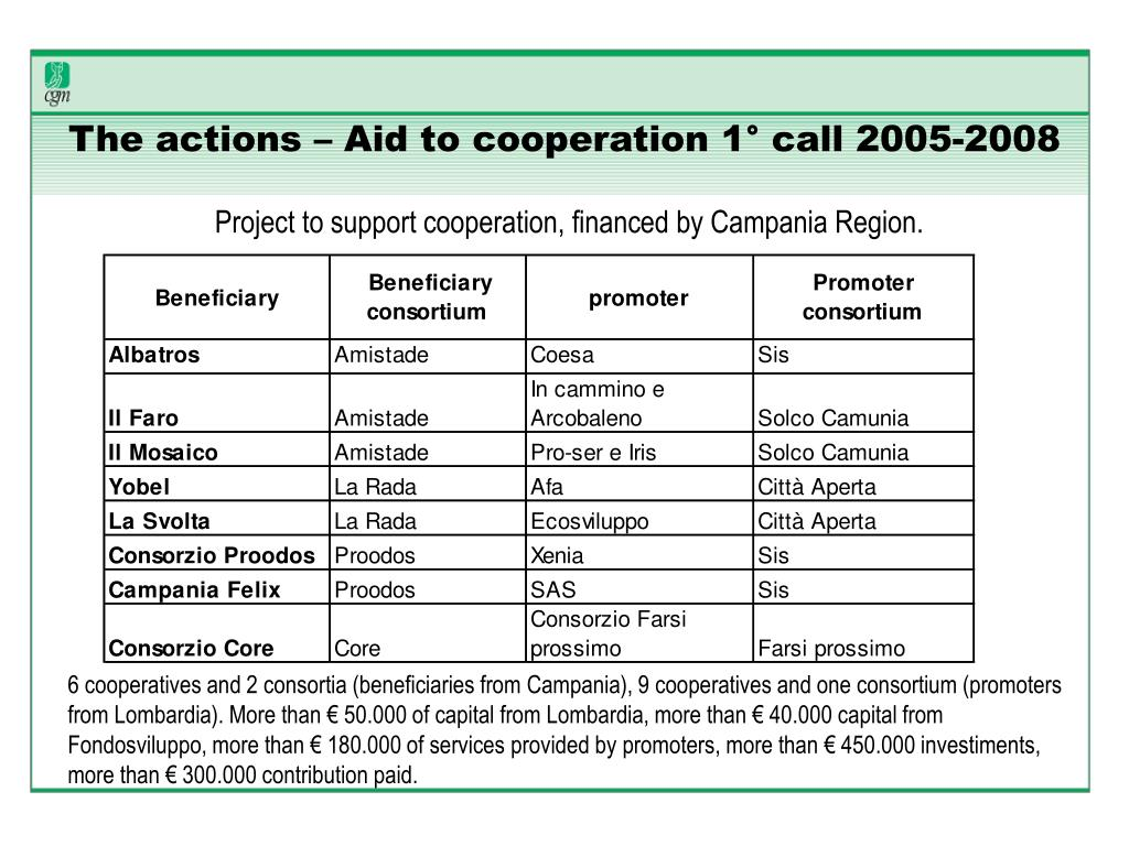 The actions – Aid to cooperation 1° call 2005-2008