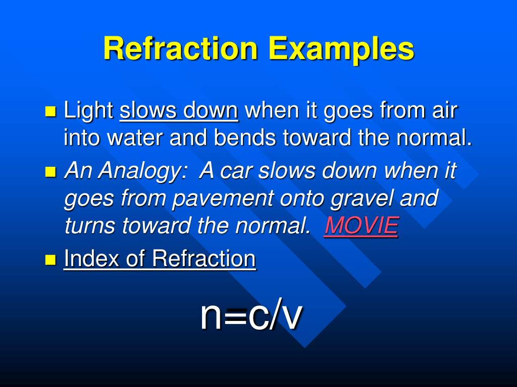 Refraction Examples