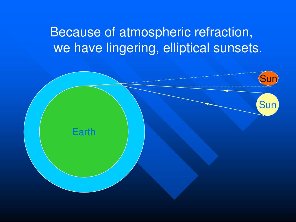 Because of atmospheric refraction,