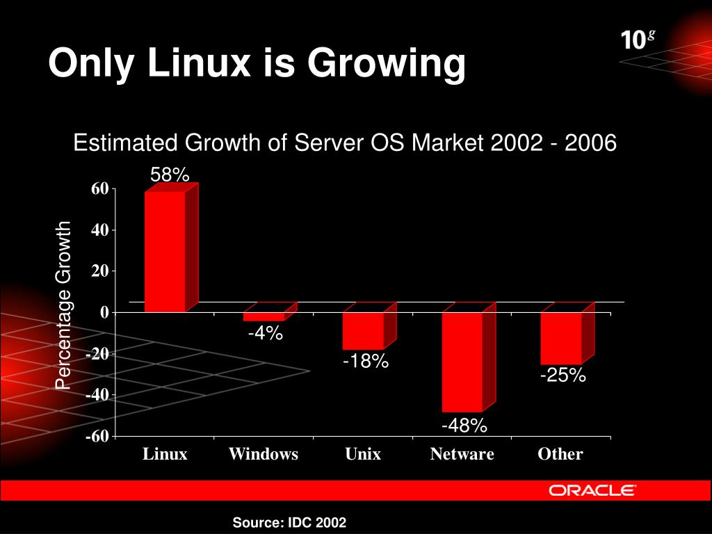 Only Linux is Growing