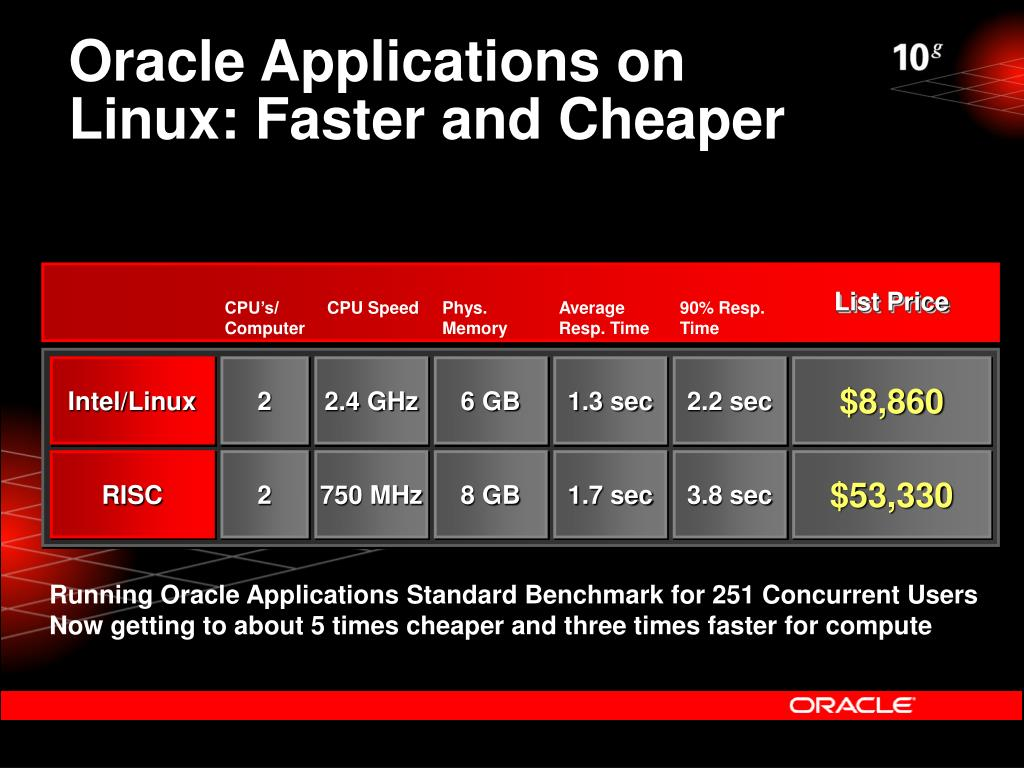 Oracle Applications on