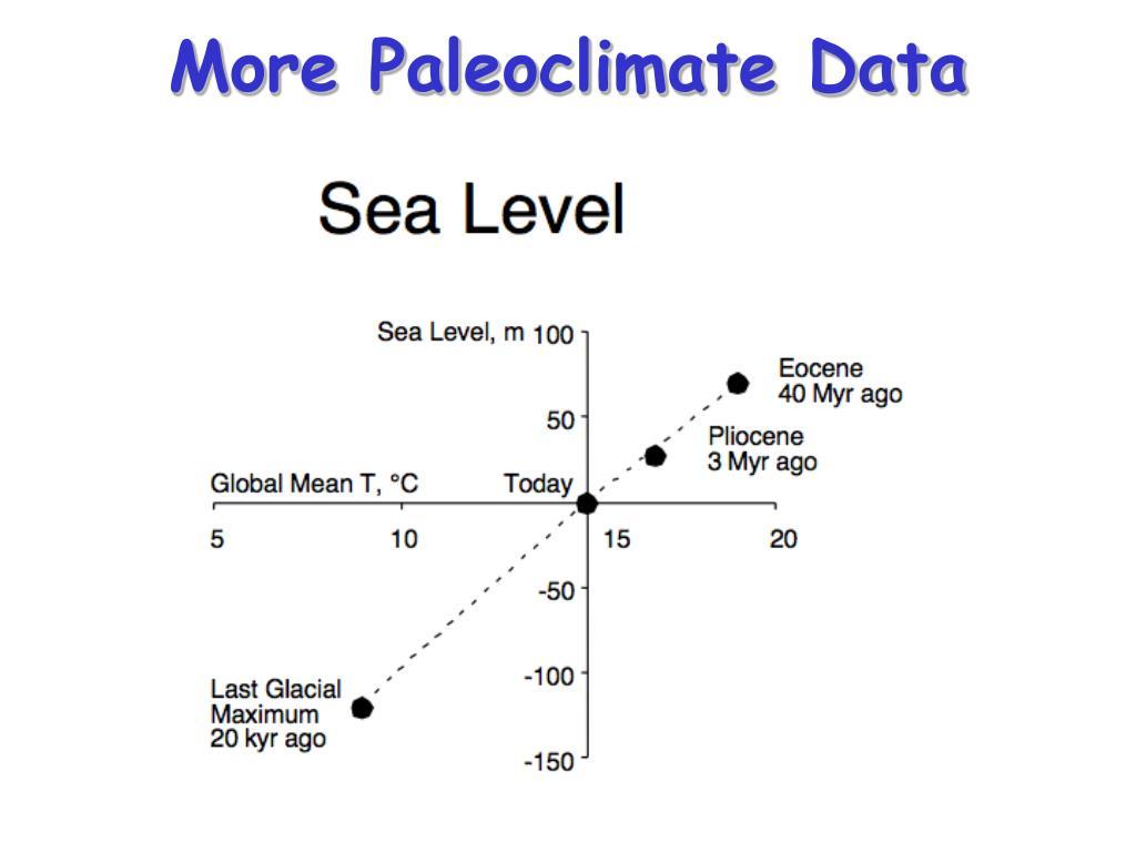 More Paleoclimate Data