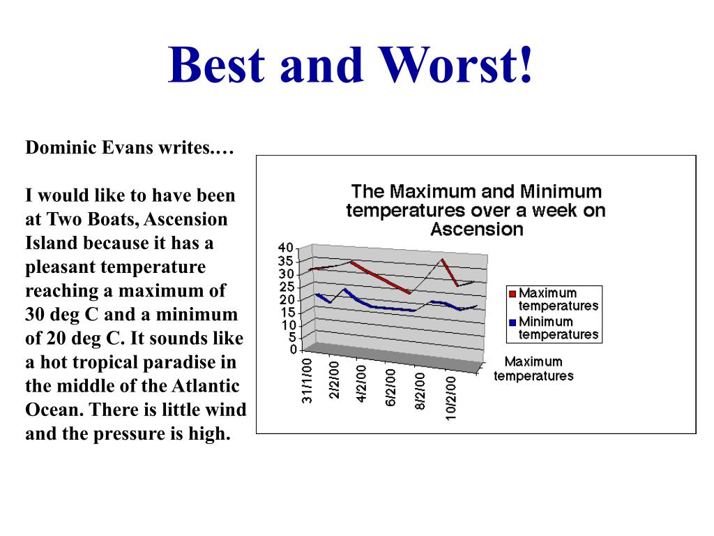 Best and Worst!