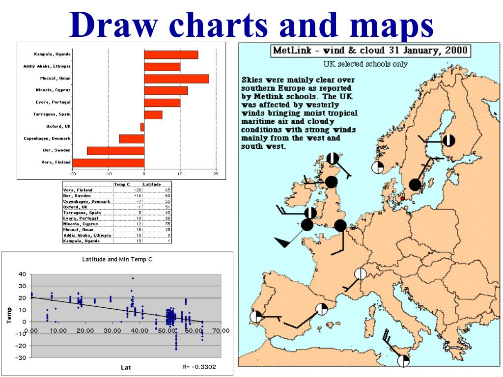 Draw charts and maps