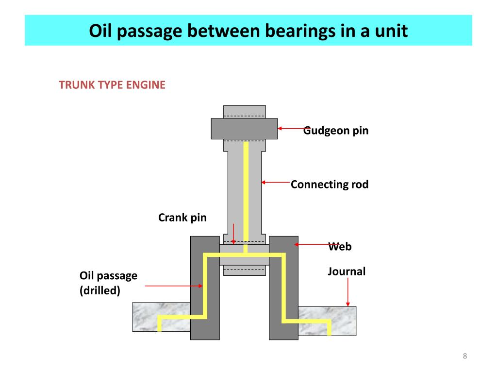 Oil passage between bearings in a unit
