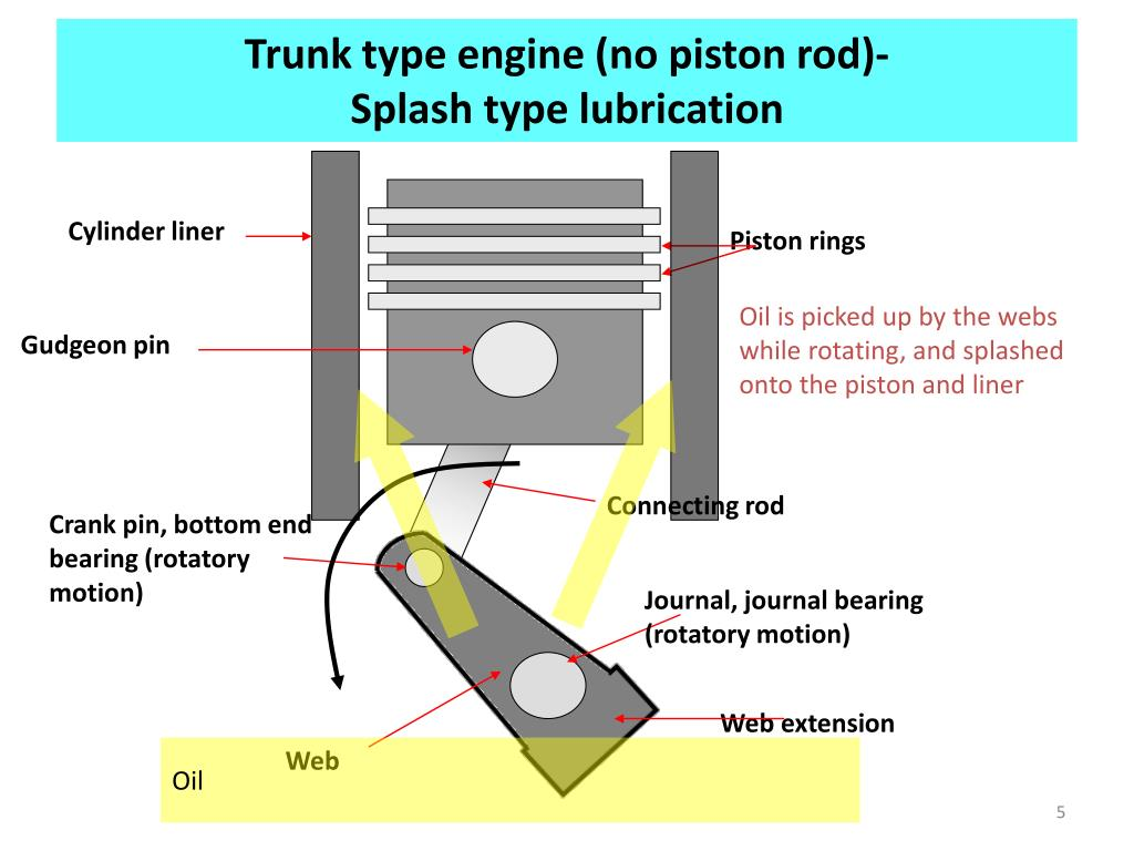 Trunk type engine (no piston rod)-
