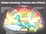 global warming4