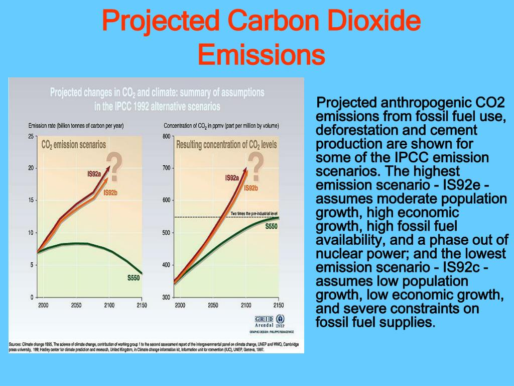 Projected Carbon Dioxide Emissions