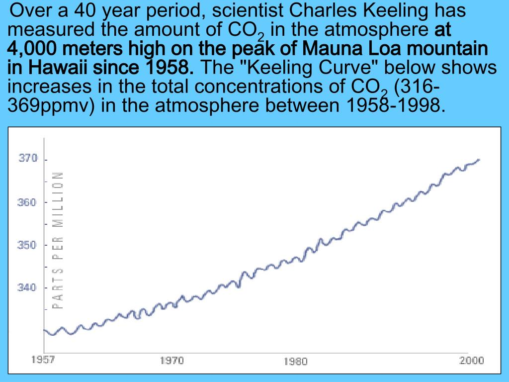 Over a 40 year period, scientist Charles Keeling has measured the amount of CO
