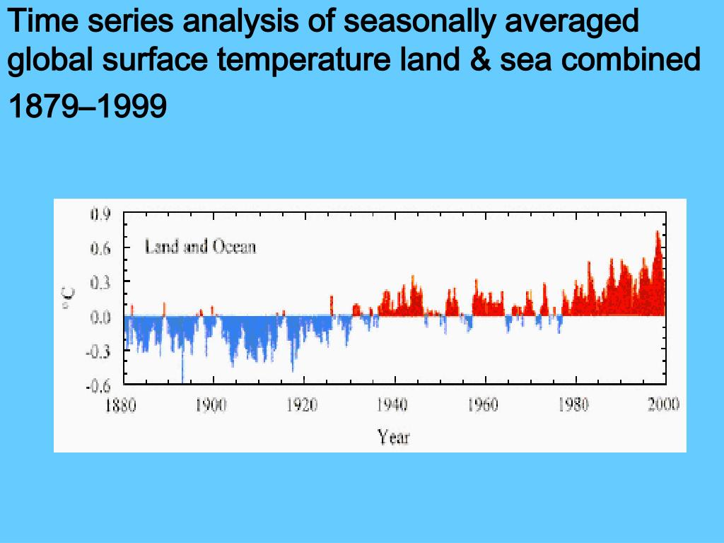 Time series analysis of seasonally averaged global surface temperature land & sea combined 1879–1999