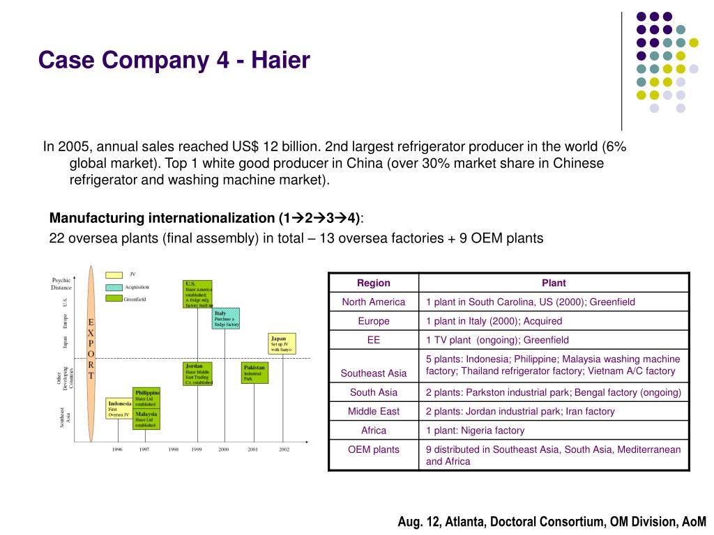 Case Company 4 - Haier