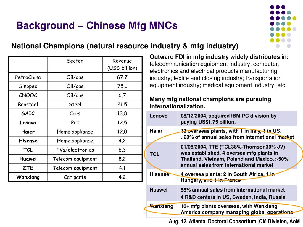 Background – Chinese Mfg MNCs