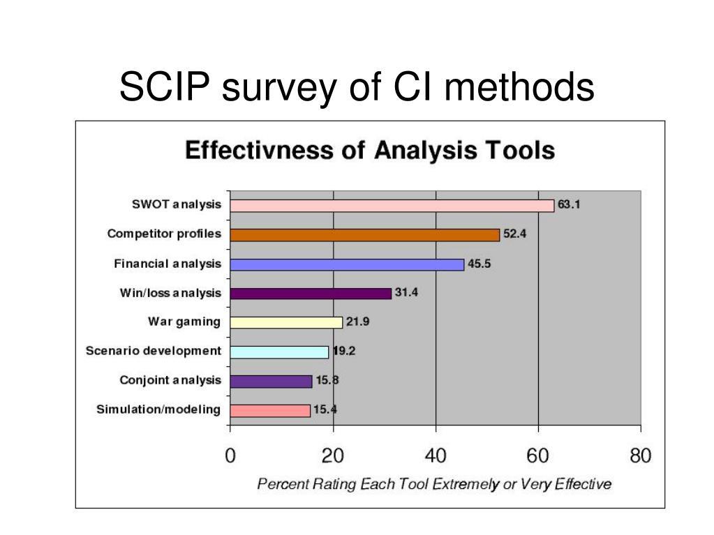 SCIP survey of CI methods
